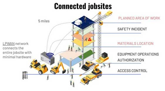 Connected-jobsites