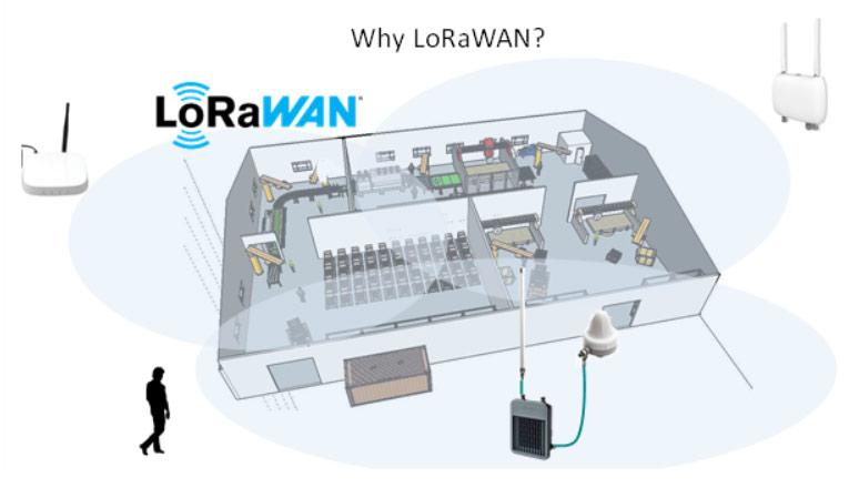 Why-LoRaWAN